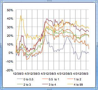diamond prices - chart from 2007 to present. Updated 6/1/2021