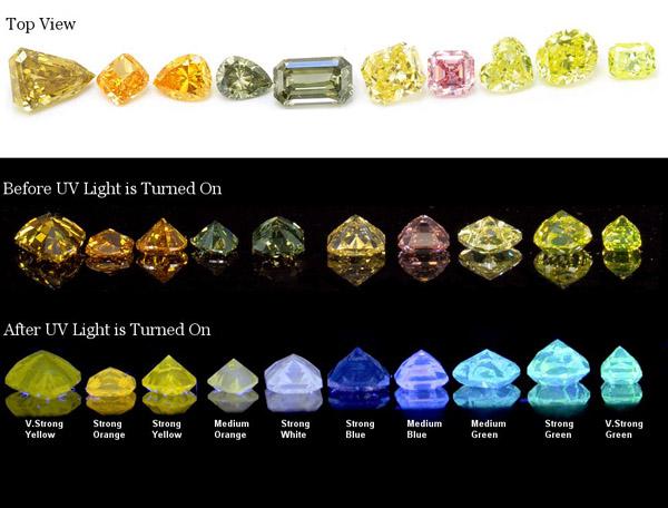 Fancy Color Diamond Fluorescence