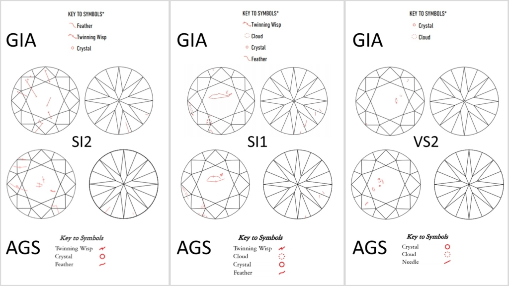 clarity plot comparison GIA and AGS