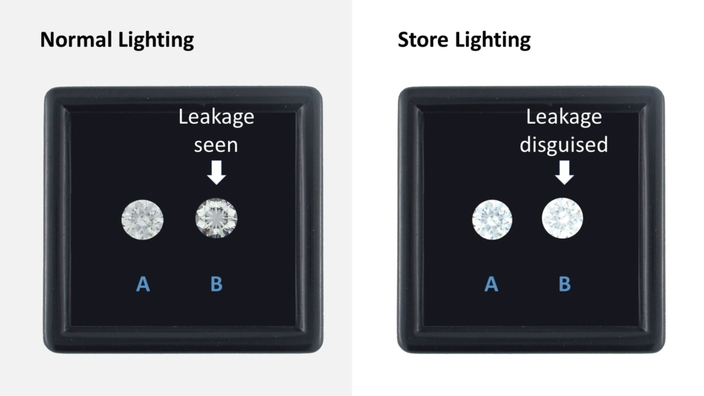 diamond performance: brightness and leakage