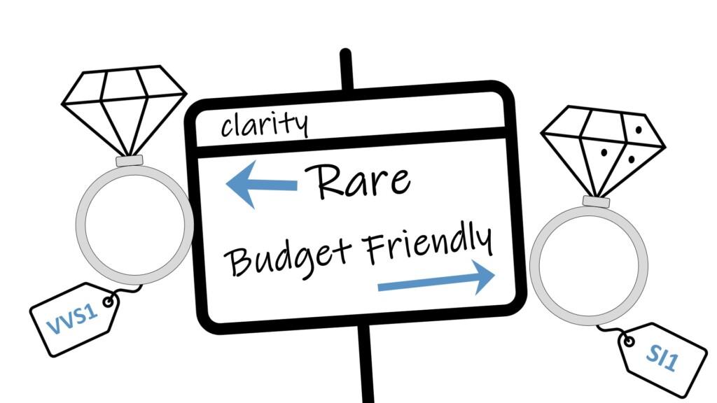 Diamond clarity - rarity or budget friendly?