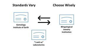 Diamond 4Cs: Certification and Grading