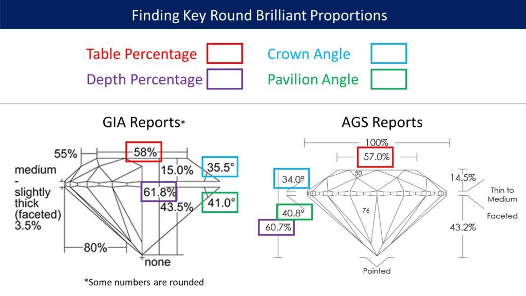 Diamond proportions locations