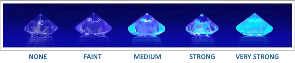 Diamonds showing fluorescence