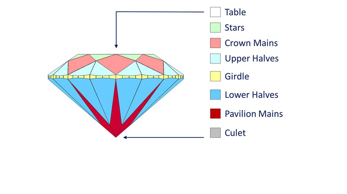 Round cut diamond - anatomy