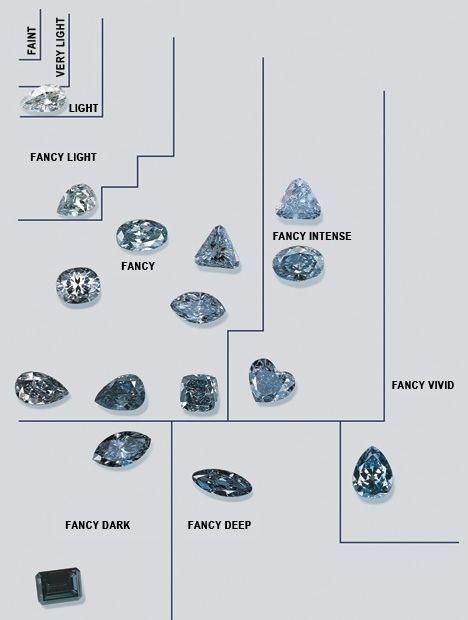 Blue diamonds according to their color grade.