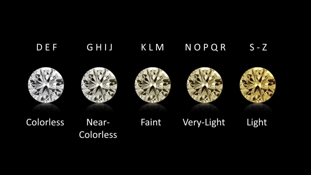 Categorical diamond color chart