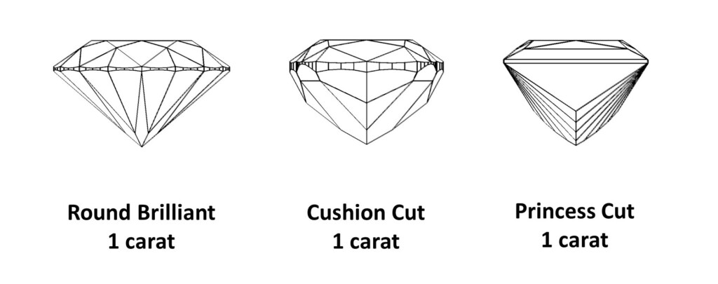 One carat Round, Cushion and Princess cut diamonds, profile view