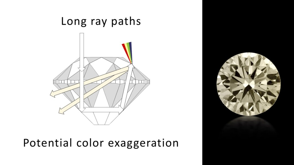 Long ray paths traveling through a diamond