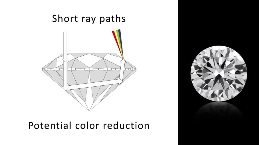 Short ray paths traveling through a diamond