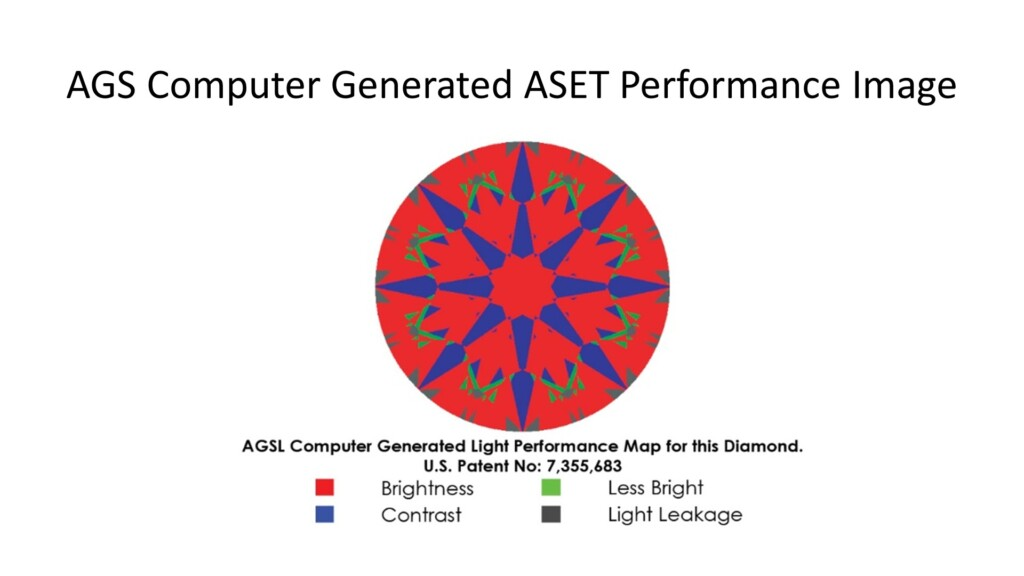 AGS computer generated ASET light performance map