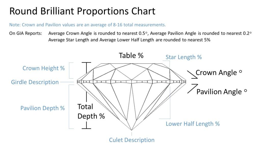 round cut diamond proportions