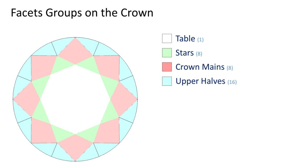 round cut diamond crown facets