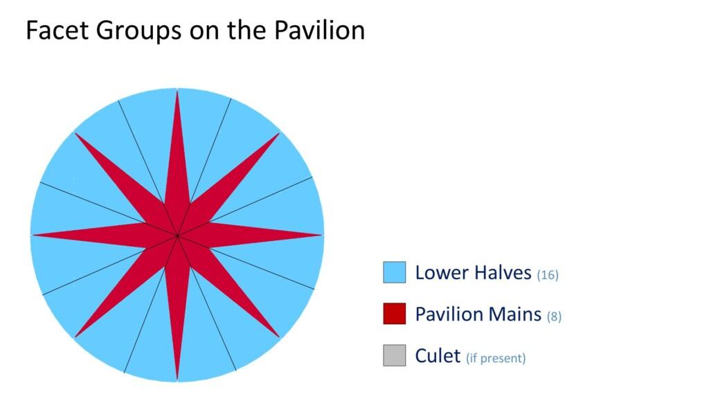 round cut diamond pavilion facets