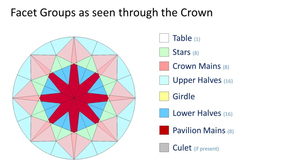 round cut diamond facet groups through the crown
