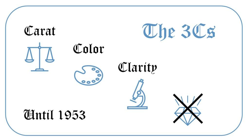 Diamond 3Cs: Carat, Color, Clarity