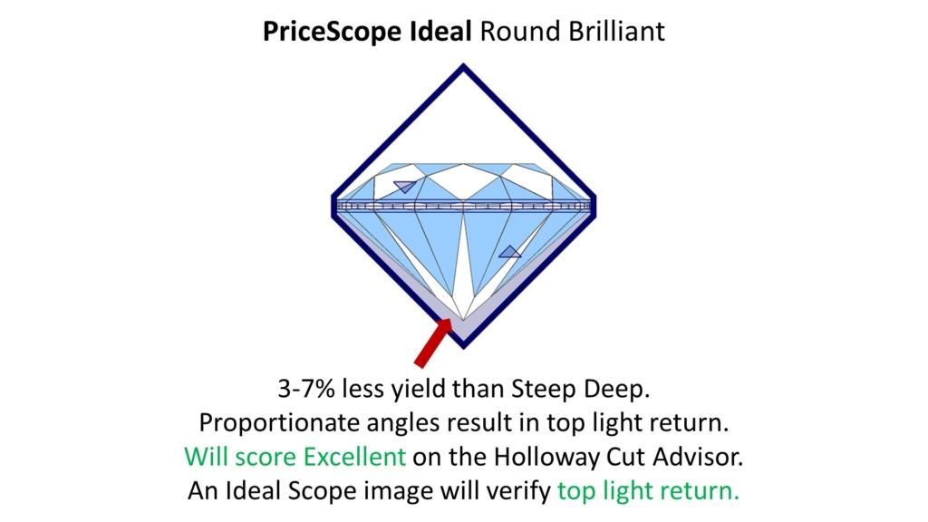 pricescope ideal