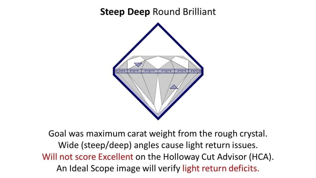 steep deep