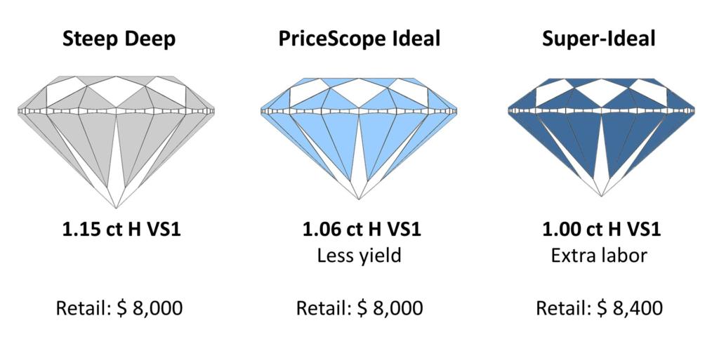 three subsets - retail price