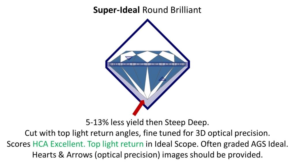 super ideal