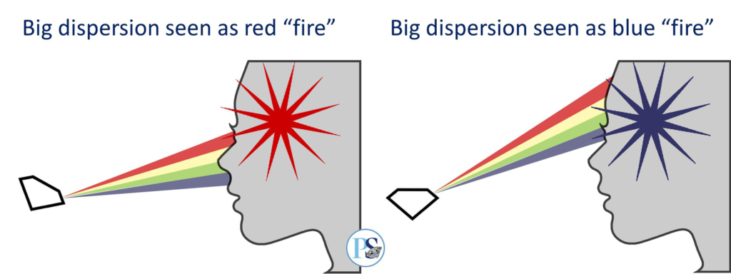 Diamond Fire - dispersion seen as white flash