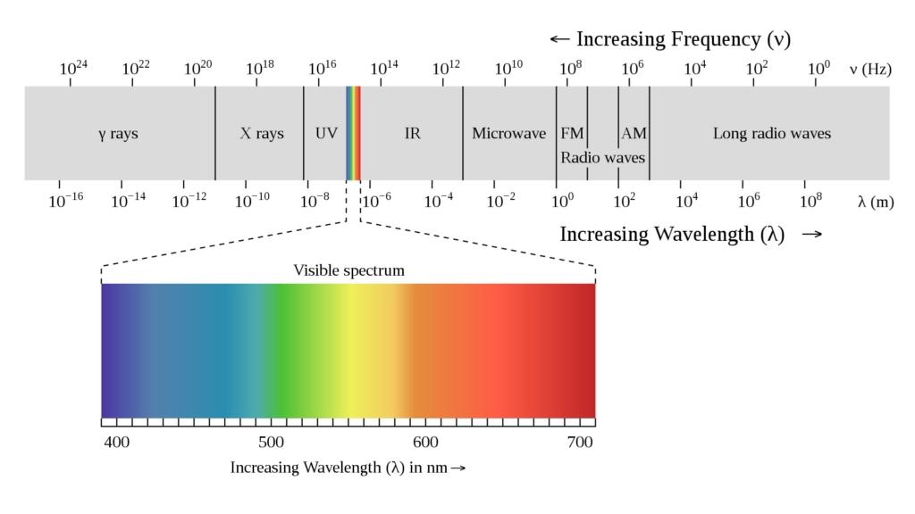 wikipedia visible spectrum