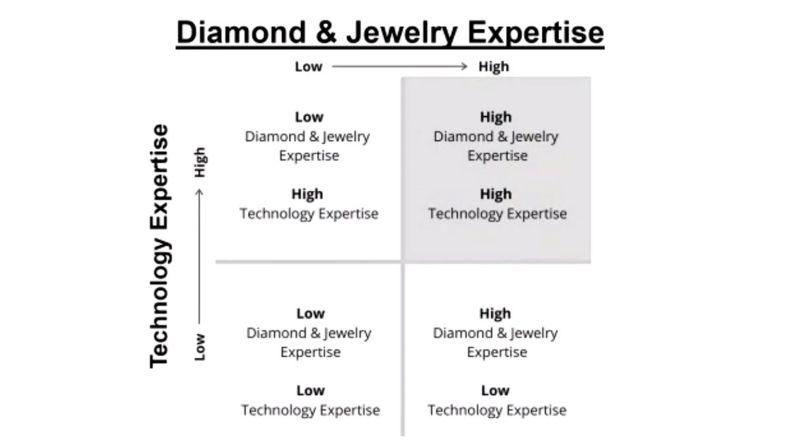Diamond vs Jewelry Expertise