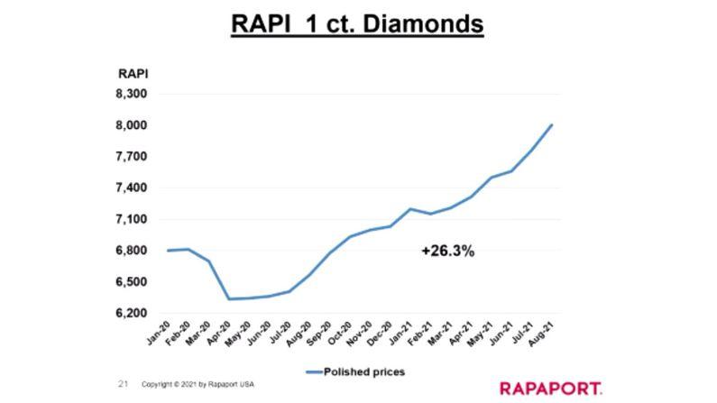 RAPI index